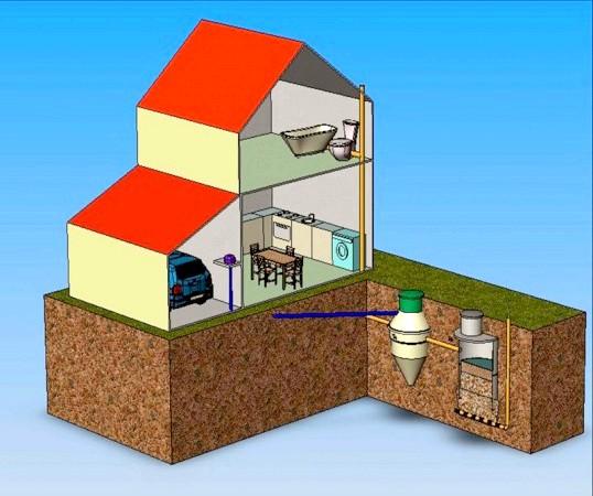 Проведення системи дренажу та каналізації в приватному будинку
